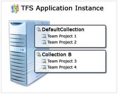 TFS Application Instance
