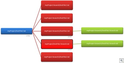 Branch Diagram