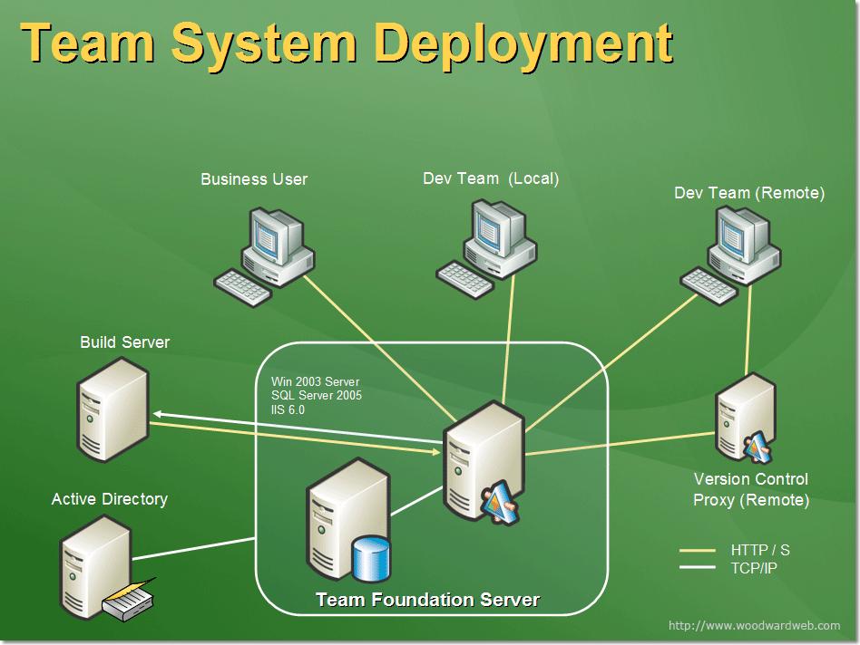 Team Foundation Server Deployment - Martin Woodward