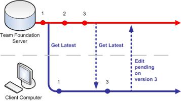 Diagram showing pend edit command