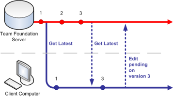 Diagram showing pend edit command