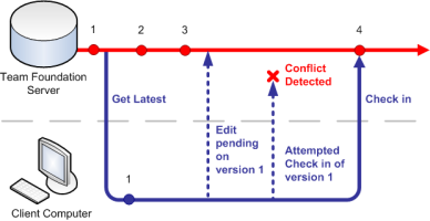 Diagram showing conflict